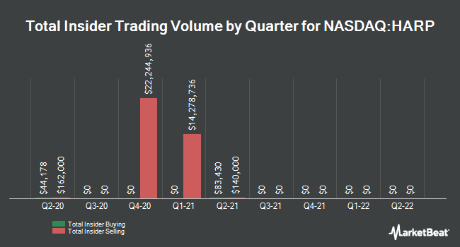Insider Buying and Selling by Quarter for Harpoon Therapeutics (NASDAQ:HARP)