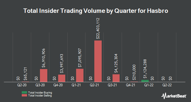 Insider Trades by Quarter for Hasbro (NASDAQ:HAS)
