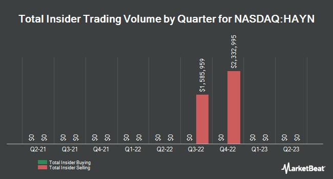 Insider Trades by Quarter for Haynes International (NASDAQ:HAYN)