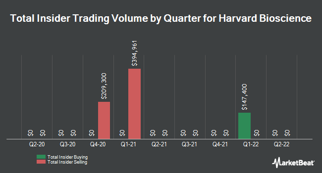 Insider Trades by Quarter for Harvard Bioscience (NASDAQ:HBIO)