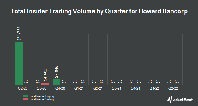 Insider Trades by Quarter for Howard Bancorp (NASDAQ:HBMD)