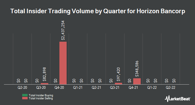 Insider Trades by Quarter for Horizon Bancorp (NASDAQ:HBNC)