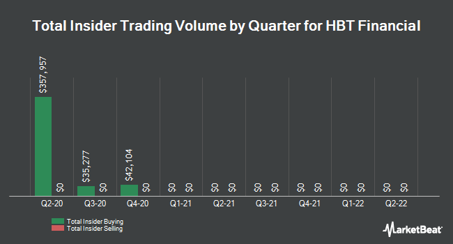 Insider Buying and Selling by Quarter for HBT Financial (NASDAQ:HBT)
