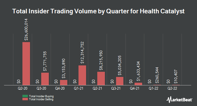 Insider Buying and Selling by Quarter for Health Catalyst (NASDAQ:HCAT)