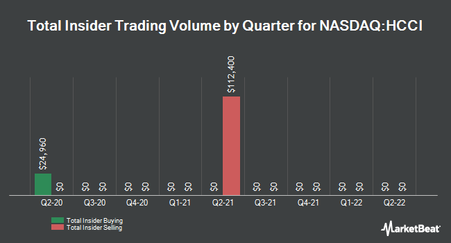 Insider Trading History for Heritage Crystal Clean (NASDAQ:HCCI)