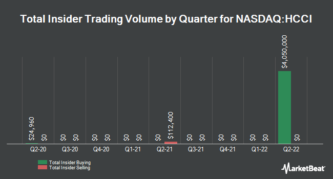 Insider Trades by Quarter for Heritage-Crystal Clean (NASDAQ:HCCI)