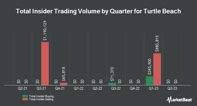 Insider Trades by Quarter for Turtle Beach Corp (NASDAQ:HEAR)
