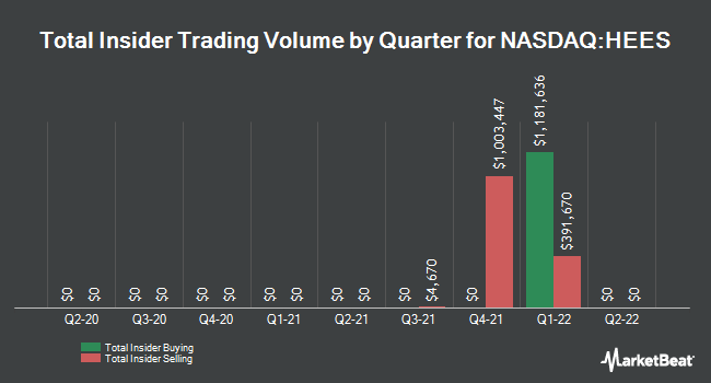 Insider Trades by Quarter for H&E Equipment Services (NASDAQ:HEES)