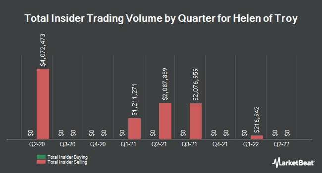Insider Trades by Quarter for Helen of Troy Limited (NASDAQ:HELE)