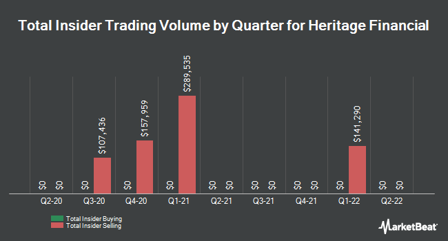 Insider Trades by Quarter for Heritage Financial Corporation (NASDAQ:HFWA)