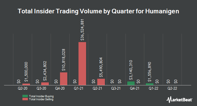 Insider Buying and Selling by Quarter for Humanigen (NASDAQ:HGEN)