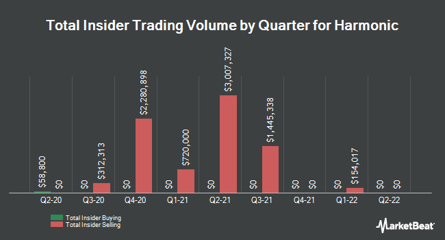 Insider Trades by Quarter for Harmonic (NASDAQ:HLIT)