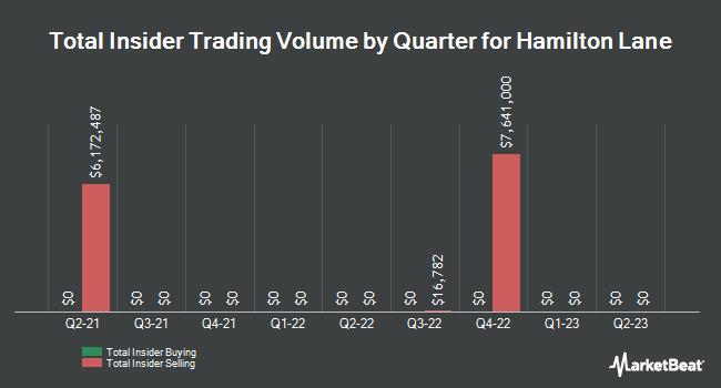 Insider Trades by Quarter for Hamilton Lane (NASDAQ:HLNE)