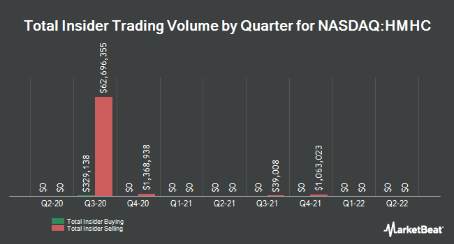 Insider Trades by Quarter for Houghton Mifflin Harcourt Co (NASDAQ:HMHC)