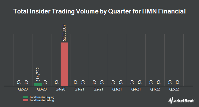 Insider Trades by Quarter for HMN Financial (NASDAQ:HMNF)