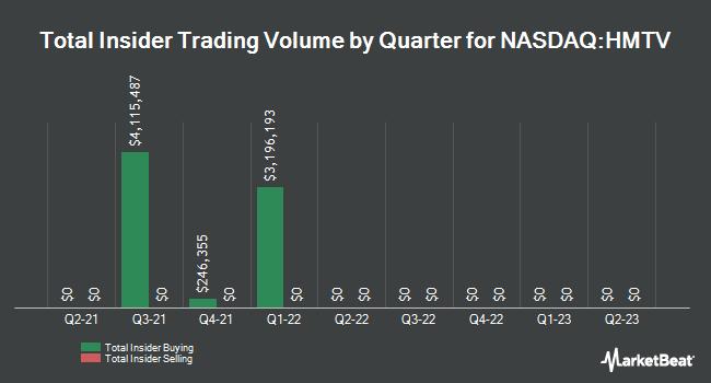 Insider Trades by Quarter for Hemisphere Media Group (NASDAQ:HMTV)