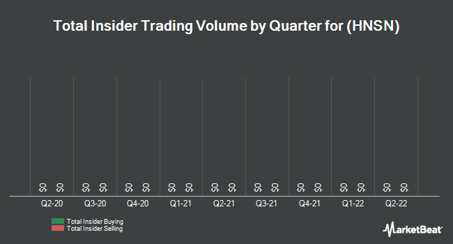 Insider Trades by Quarter for Hansen Medical (NASDAQ:HNSN)