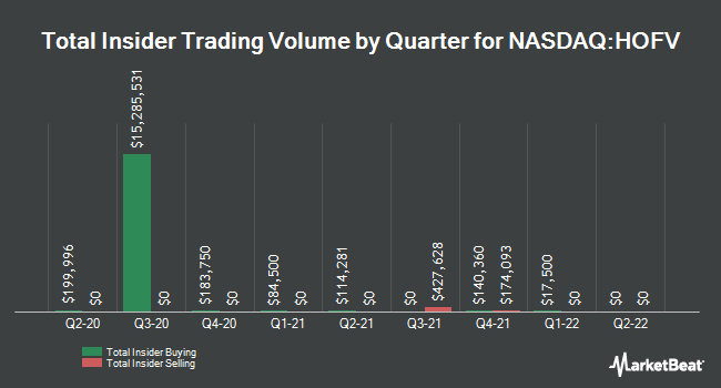 Insider Buying and Selling by Quarter for Hall of Fame Resort & Entertainment (NASDAQ:HOFV)