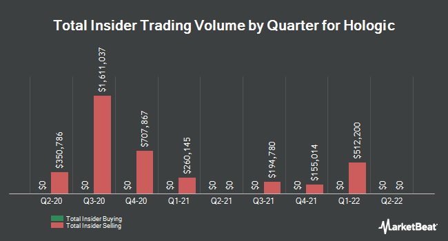 Insider Trades by Quarter for Hologic (NASDAQ:HOLX)