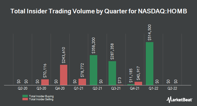 Insider Buying and Selling by Quarter for Home Bancshares (NASDAQ:HOMB)