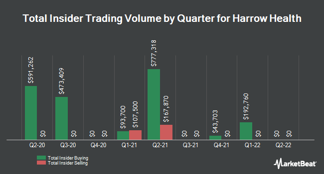 Insider Buying and Selling by Quarter for Harrow Health (NASDAQ:HROW)