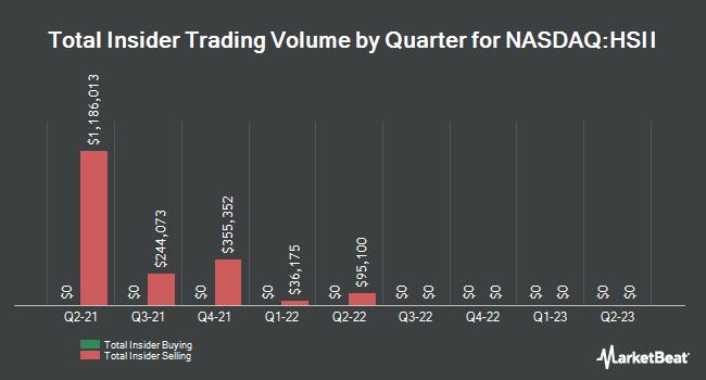 Insider Trades by Quarter for Heidrick & Struggles International (NASDAQ:HSII)