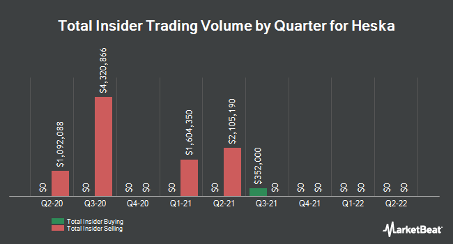Insider Trades by Quarter for Heska Corporation (NASDAQ:HSKA)