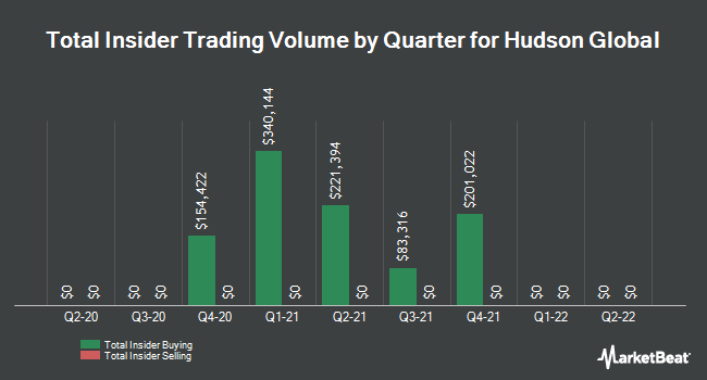 Insider Trades by Quarter for Hudson Global (NASDAQ:HSON)