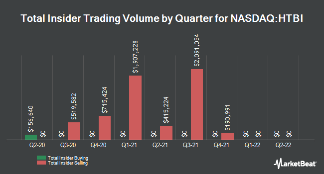 Insider Buying and Selling by Quarter for Hometrust Bancshares (NASDAQ:HTBI)