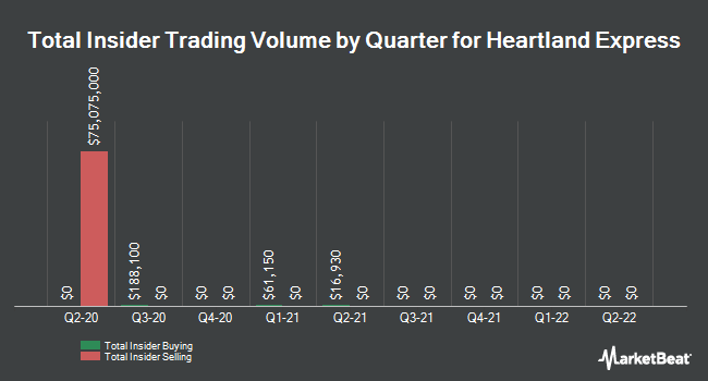 Insider Trades by Quarter for Heartland Express (NASDAQ:HTLD)