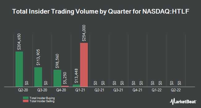 Insider Trades by Quarter for Heartland Financial USA (NASDAQ:HTLF)