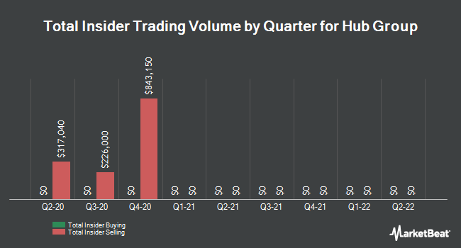 Insider Trades by Quarter for Hub Group (NASDAQ:HUBG)