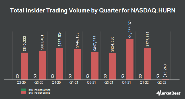 Insider Trades by Quarter for Huron Consulting Group (NASDAQ:HURN)