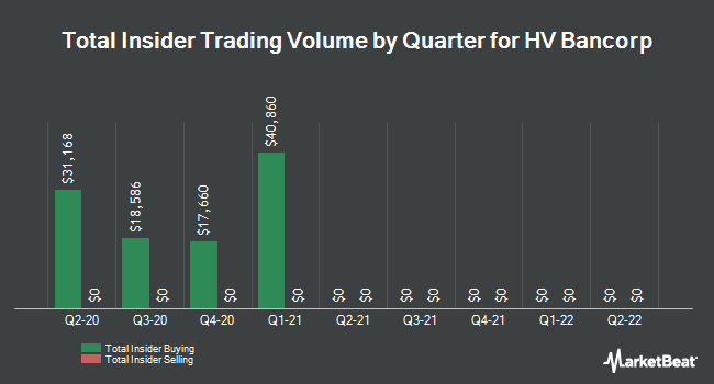 Insider Buying and Selling by Quarter for HV Bancorp (NASDAQ:HVBC)
