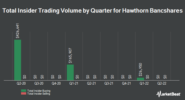 Insider Trades by Quarter for Hawthorn Bancshares (NASDAQ:HWBK)