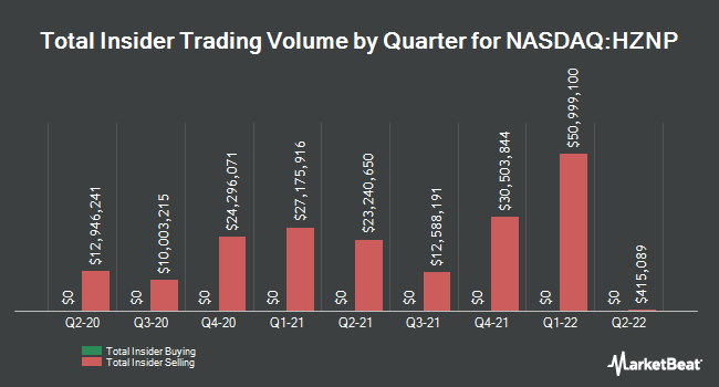 Insider Buying and Selling by Quarter for Horizon Therapeutics Public (NASDAQ:HZNP)
