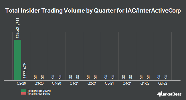 Insider Buying and Selling by Quarter for IAC/InterActiveCorp (NASDAQ:IAC)