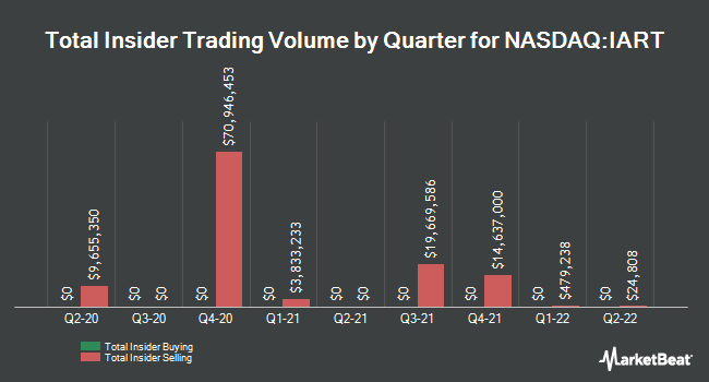 Insider Trades by Quarter for Integra LifeSciences Holdings Corporation (NASDAQ:IART)