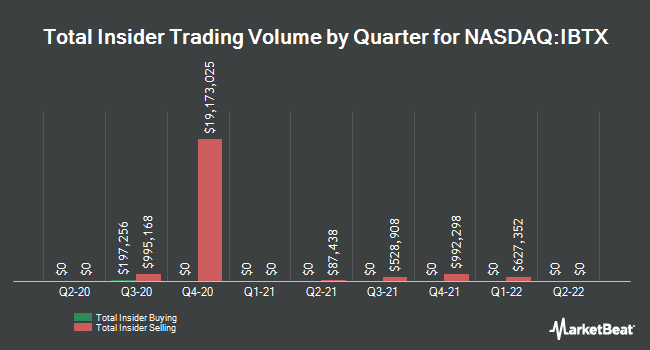 Insider Trades by Quarter for Independent Bank Group (NASDAQ:IBTX)