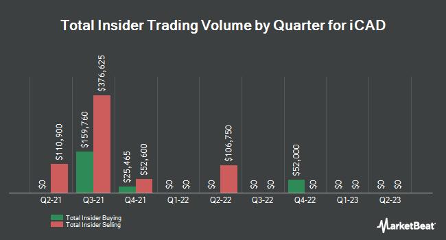 Insider Trades by Quarter for iCAD (NASDAQ:ICAD)