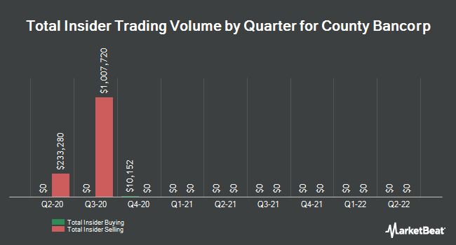 Insider Trades by Quarter for County Bancorp (NASDAQ:ICBK)