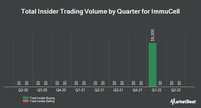 Insider Trades by Quarter for ImmuCell (NASDAQ:ICCC)