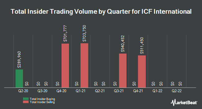 Insider Trades by Quarter for ICF International (NASDAQ:ICFI)