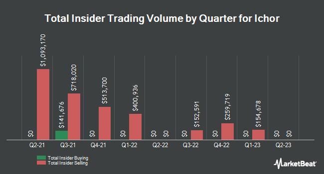 Insider Trades by Quarter for Ichor Holdings (NASDAQ:ICHR)