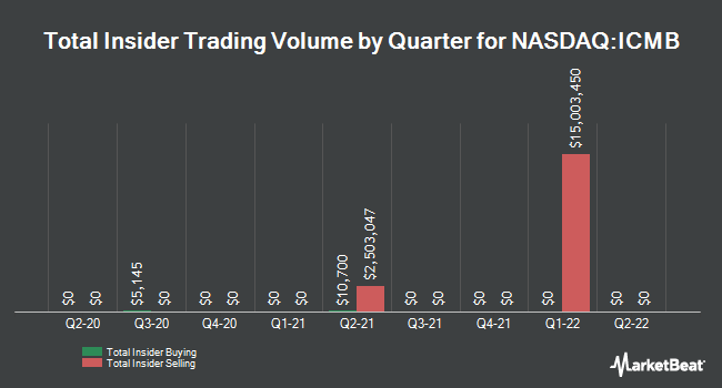 Insider Buying and Selling by Quarter for InvestcorpCreditManagementBDCInc   . (NASDAQ:ICMB)