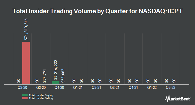 Insider Trades by Quarter for Intercept Pharmaceuticals (NASDAQ:ICPT)