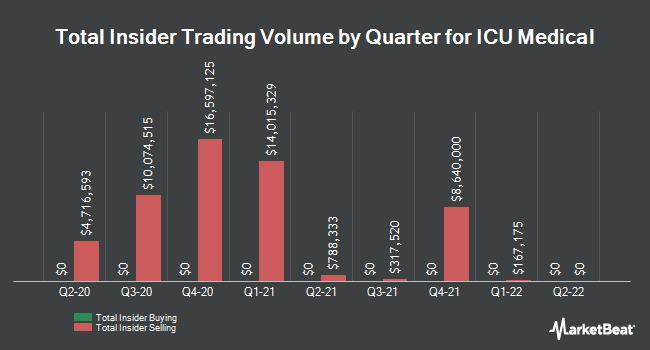 Insider Trades by Quarter for ICU Medical (NASDAQ:ICUI)