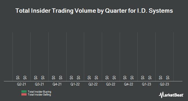 Insider Trades by Quarter for I.D. Systems (NASDAQ:IDSY)