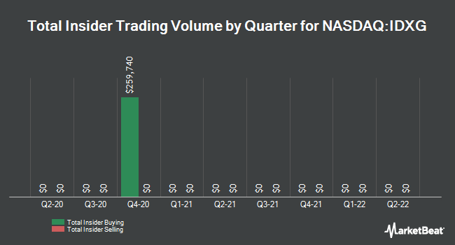 Insider Trades by Quarter for Interpace Diagnostics Group (NASDAQ:IDXG)