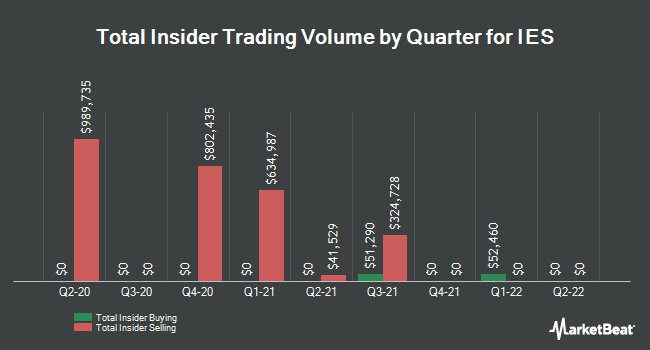 Insider Trades by Quarter for IES Holdings (NASDAQ:IESC)